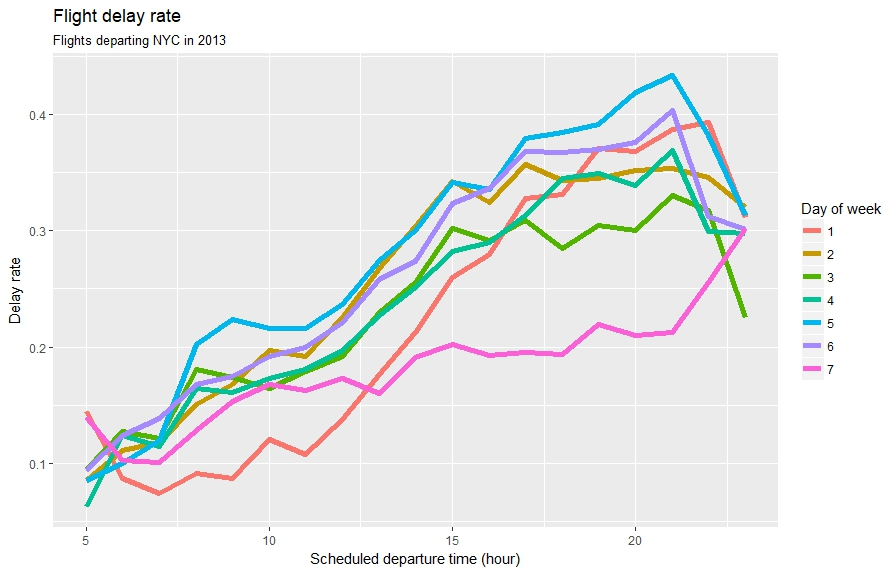 Time series in ggplot2